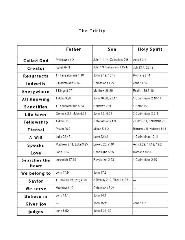 Trinity Chart.jpg