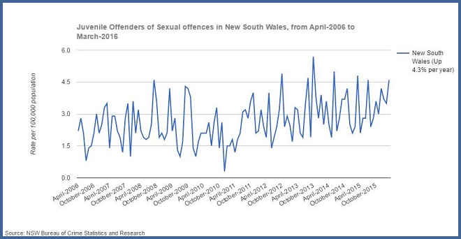 No  of Sexual Assault Victims Recorded Reaches 8 Year High