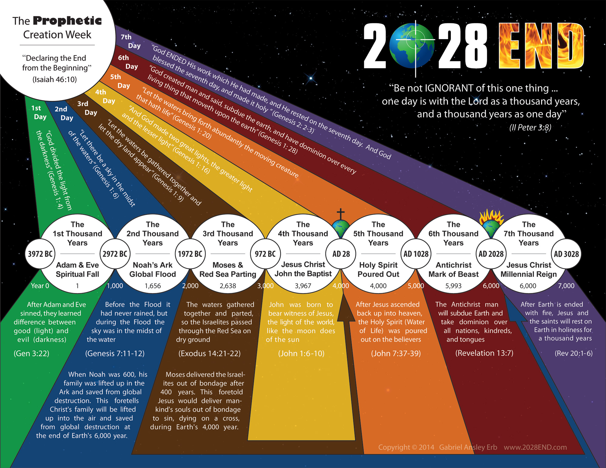 Image result for 6,000 years of Earth