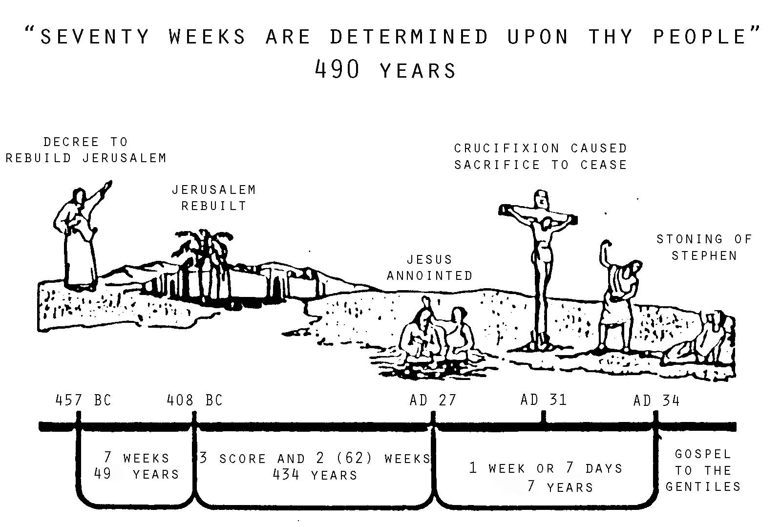 70-Week-Prophecy-chart.jpg
