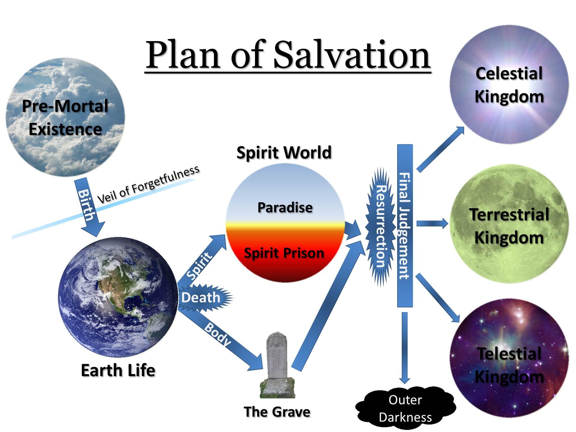 Mormon Plan_of_Salvation Illustration.jpg
