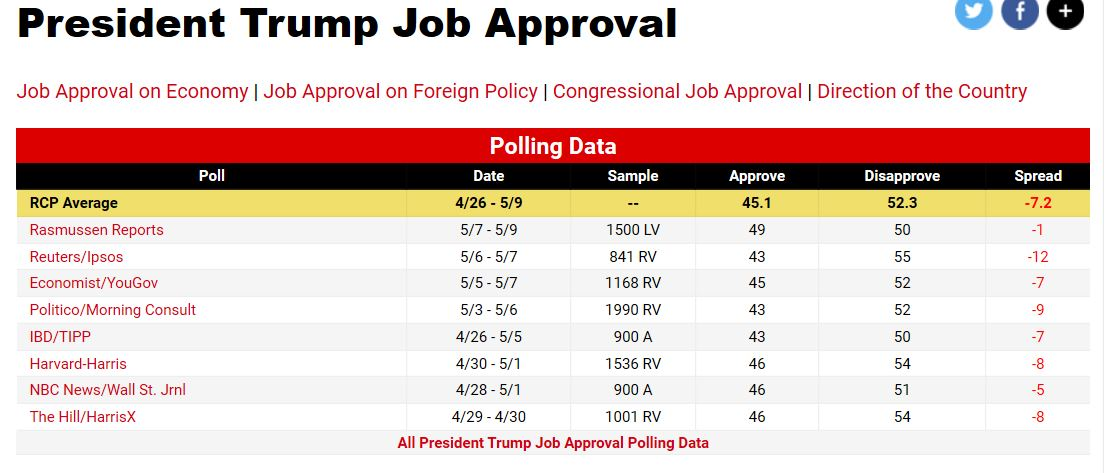 presidents approval rating rose - 1108×473
