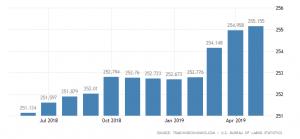 united-states-consumer-price-index-cpi.png