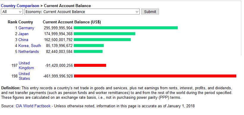 Current Account Balance 2017.png