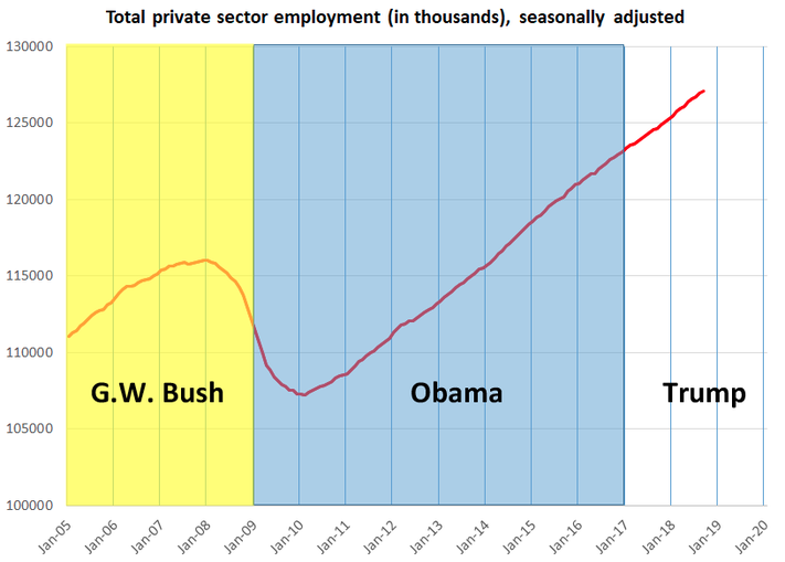 TRUMP-OBAMA-BUSH-EMPLOYMENT-CHART-2005-TO-2018-JOEL-SHORE-.png