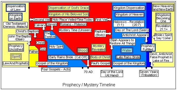 Prophecy Mystery Timeline for book.jpg