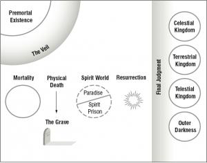 Mormon Premortal Life Through Resurrection.png