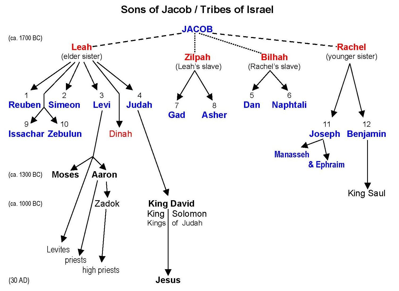IsraelTribes.jpg