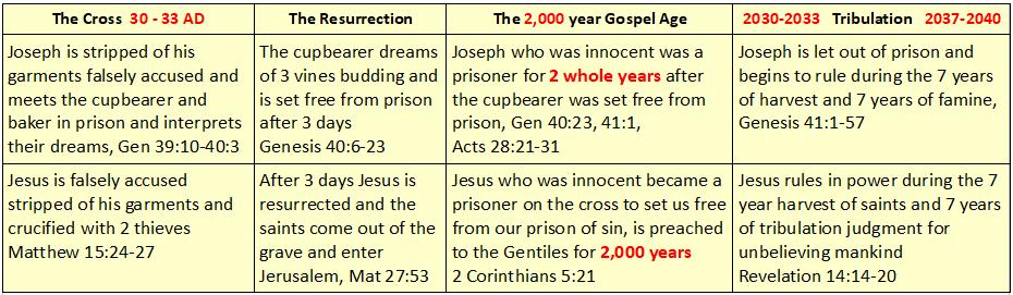 2,000 Joseph chart 1.png