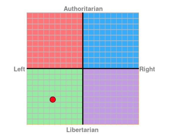 political_compass_ploverwing.jpg