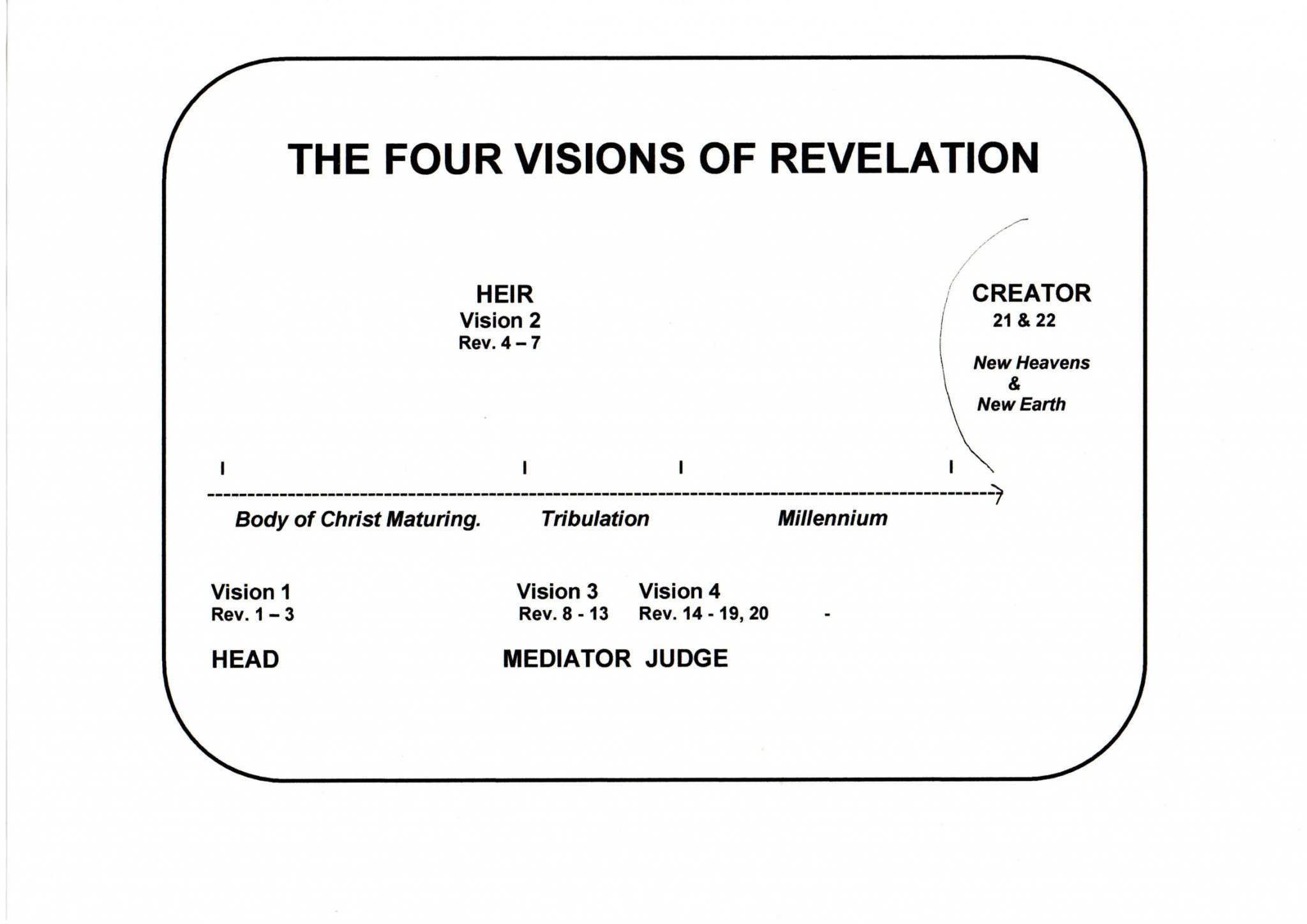 3. Overview. (4 visions).jpg