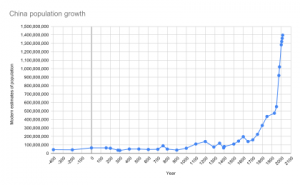 420px-China_population_growth.svg.png